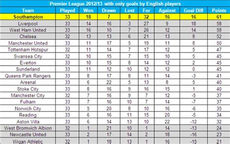 How the Premier League table would look if all the players ...