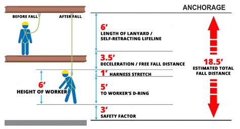 How to Calculate Total Fall Distance When Using Fall ...