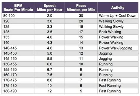 How to Create the Ultimate Workout Music Playlist Using ...