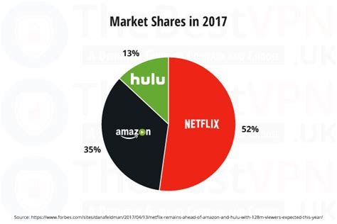 How to get American Netflix in the UK in 2018? Tutorial to ...