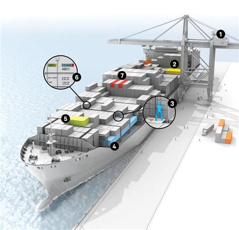 How to Load a Giant Container Ship   WIRED