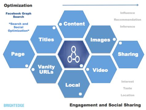 How To Optimize For Facebook Graph Search: SEO Meets Social