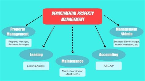 How to Start a Property Management Company   WPPM