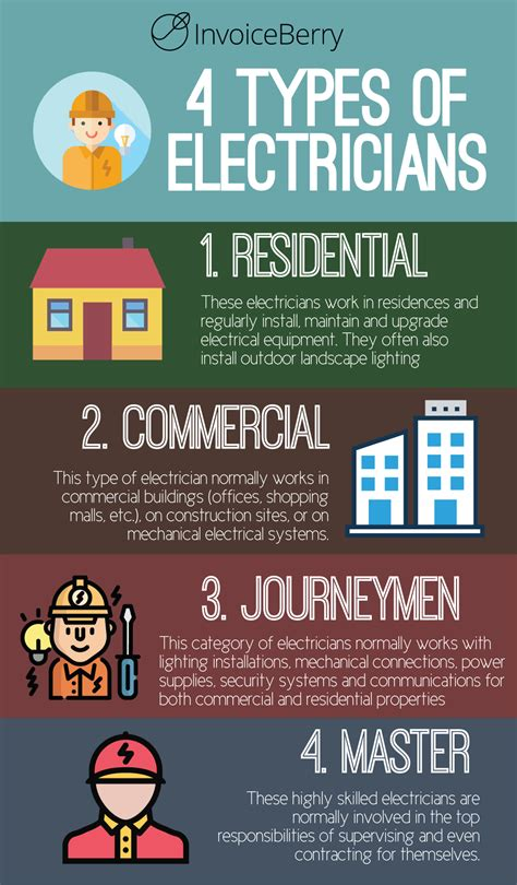 How to Start Your Own Electrician Business | InvoiceBerry Blog