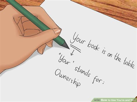 How to Use You re and Your  with Usage Chart    wikiHow
