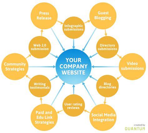 I will do 35 quality link building for you website for $10 ...
