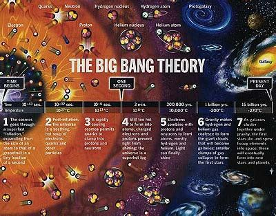 Id3al1st@: Teoria Big Bang