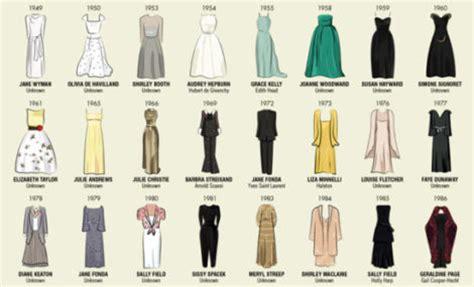 Ideas en imágenes sobre la evolución de la moda ...