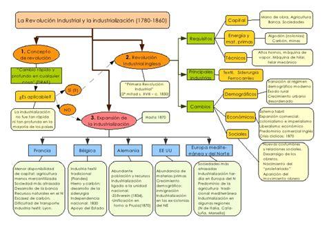 Ideograma Revolucion Industrial