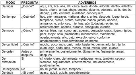 IES Virgen de las Nieves: Tipos de Adverbios y ejemplos ...