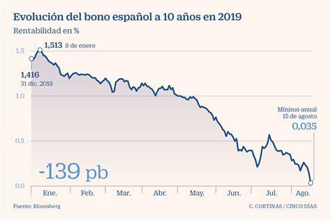 Imagen del día: el bono español a 10 años marca mínimos ...