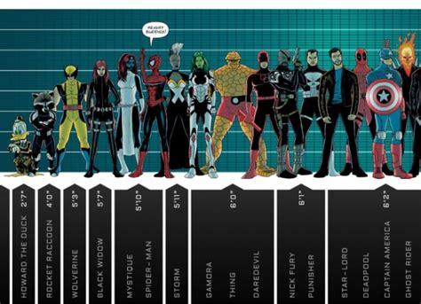 Imagen: La estatura de los personajes Marvel   ENFILME.COM