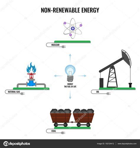 Imágenes: energia no renovable   Energía no renovable tipo ...