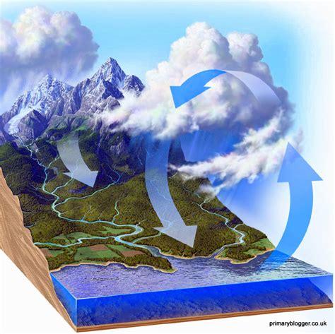 Impacto del Calentamiento Global y el Cambio Climático ...