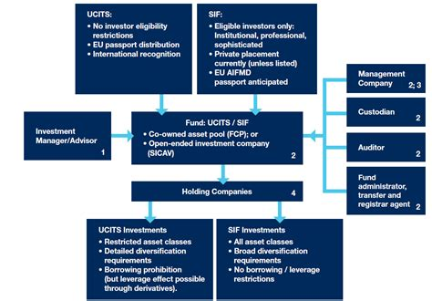 Importance of UCITS Investment Funds – John Willams – Medium