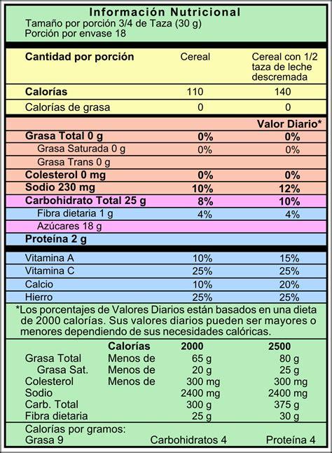 Importancia de la Tabla Nutricional – Estrategia ...