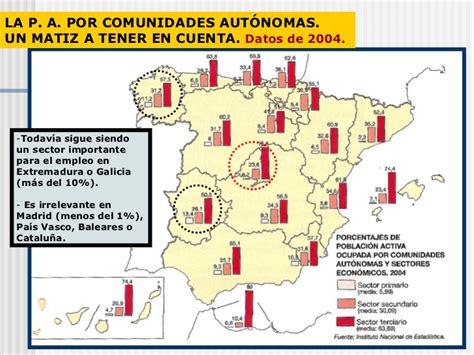 Importancia del sector primario en España