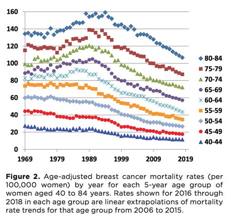 Improvement in Breast Cancer Death Rates   But Much Work ...