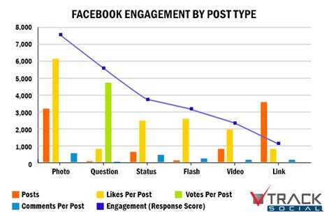 Improving your Social Media campaigns using Graphic Design ...