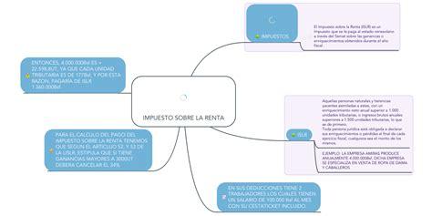 IMPUESTO SOBRE LA RENTA | MindMeister Mapa Mental