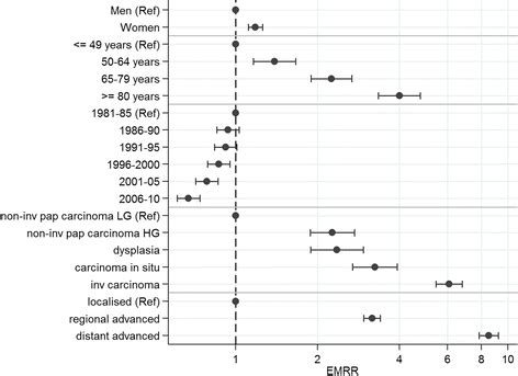 Incidence and Survival of urothelial carcinoma of the ...