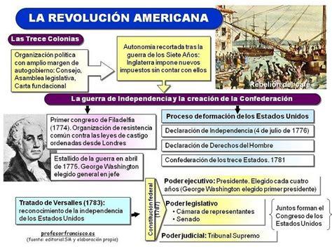 Independencia de los Estados Unidos   Aprender