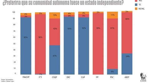 Independentismo en Cataluña. Referéndum