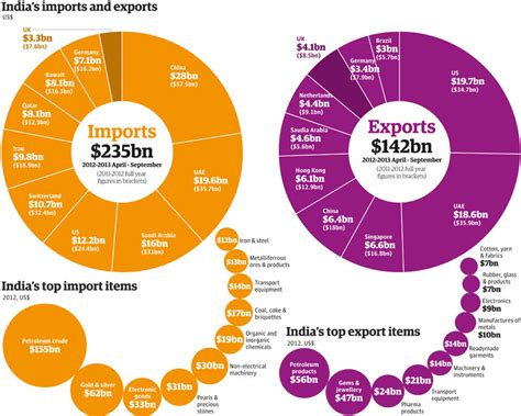 India s trade: full list of exports, imports and partner ...