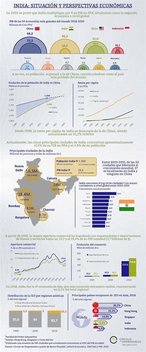 India: Situación y perspectivas económicas  Infografía ...