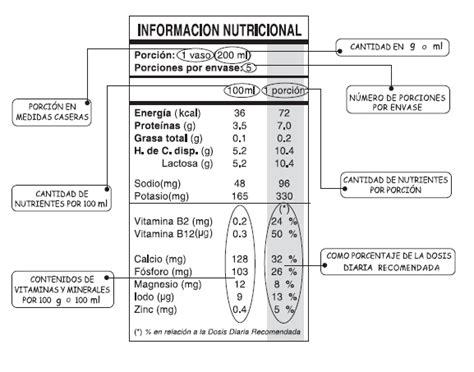 Industria Alimentaria: Calidad de Vida: Etiquetado ...