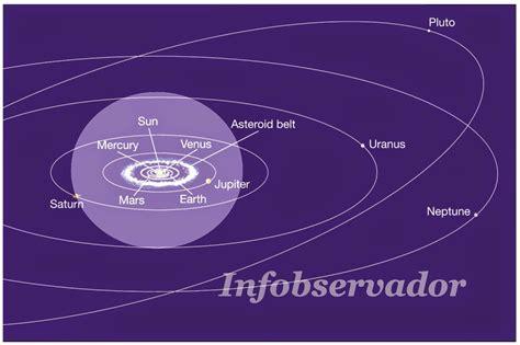 Infobservador: Arquimedes calculó el diámetro del Universo ...