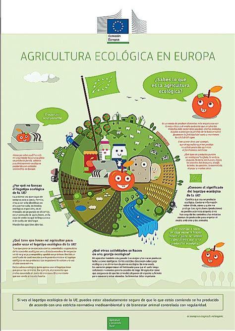 INFOGRAFIA: AGRICULTURA ECOLOGICA EN EUROPA | Agricultura ...