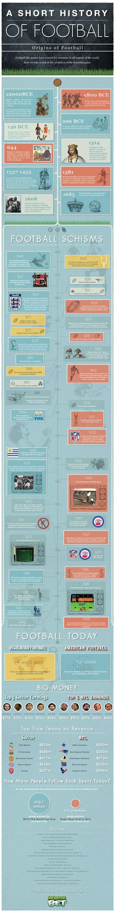 Infografía: Breve historia del Fútbol   Deportes futbol ...