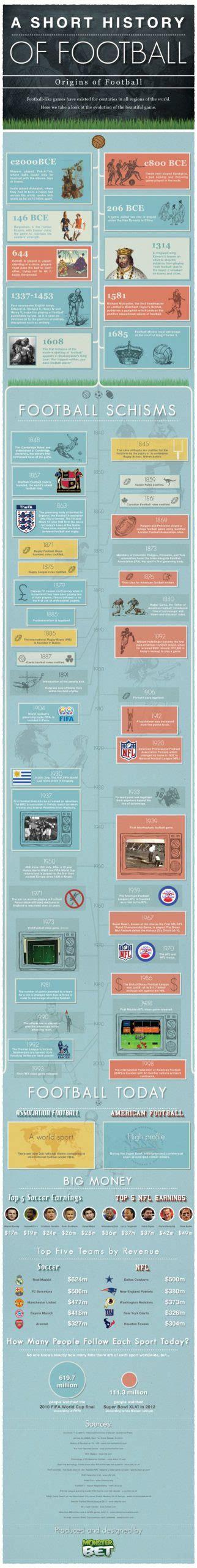 Infografía: Breve historia del Fútbol