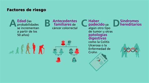 Infografía Cáncer de Colon: factores de riesgo y ...