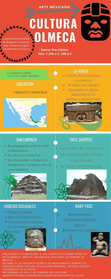 Infografía de la cultura Olmeca.   Docsity