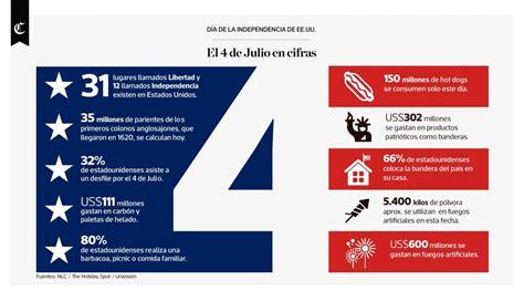 Infografía del día: el 4 de julio en cifras | Foto 1 de 7 ...