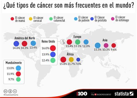 Infografía: estos son los tipos de cáncer más frecuentes ...