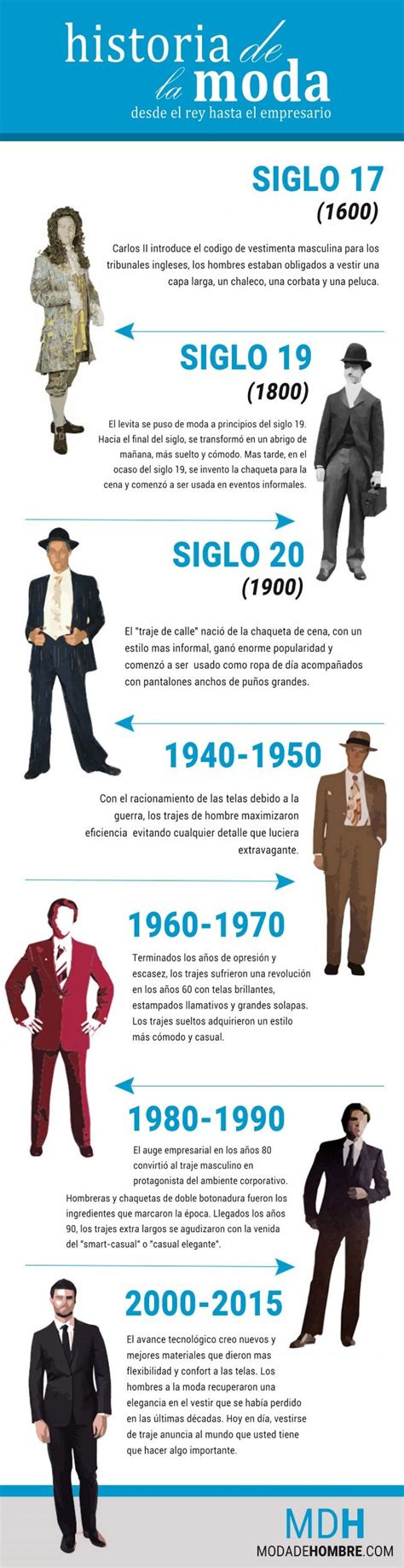 Infografia historia de la moda masculina | Historia de la moda