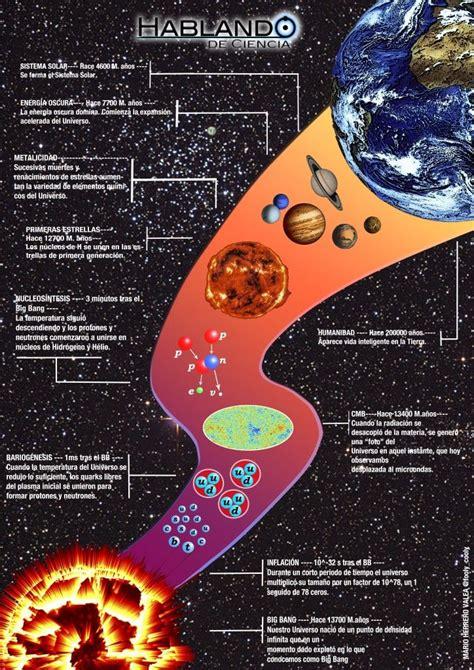 Infografía: La Historia del Universo   Origen del universo ...