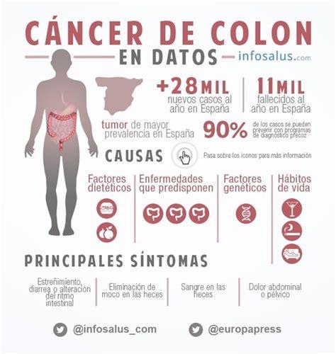 Infografía: Las claves del cáncer de colon