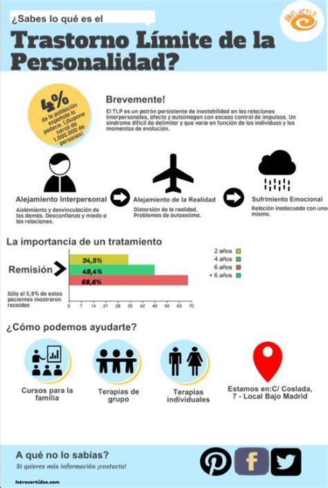 Infografía que explica de forma rápida y en un par de ...