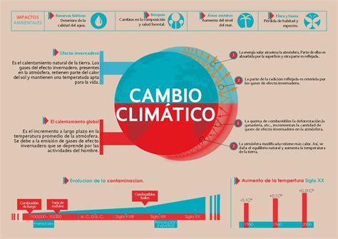 infografía sobre el cambio climático del planeta.   Cambio ...