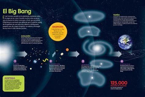Infografía Sobre La Teoría Del Big Bang, Origen Del ...