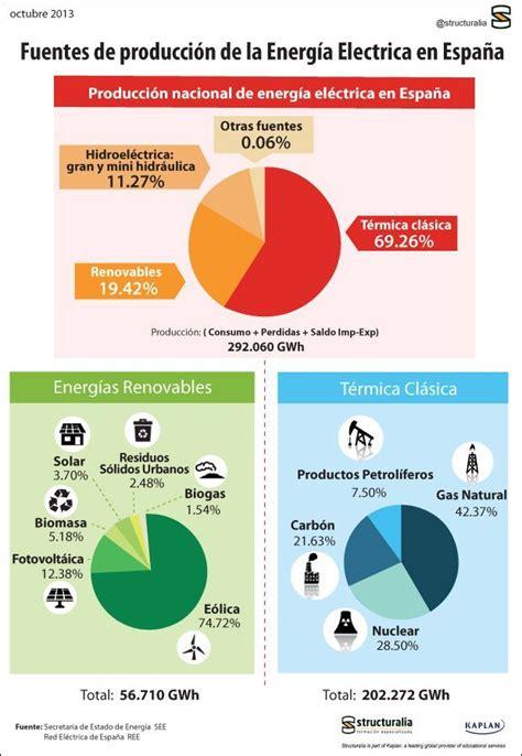 Infografia sobre las fuentes de producción de la energía ...
