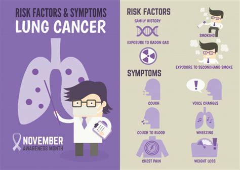 Infografía sobre los factores de riesgo y los síntomas de ...