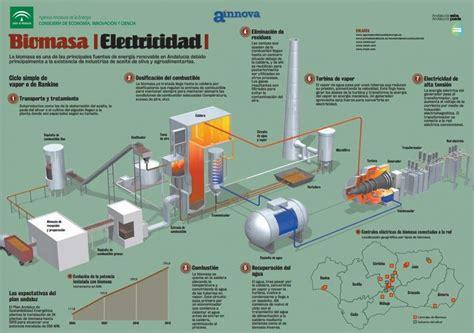 Infografías en energías renovables aprende a base de ...
