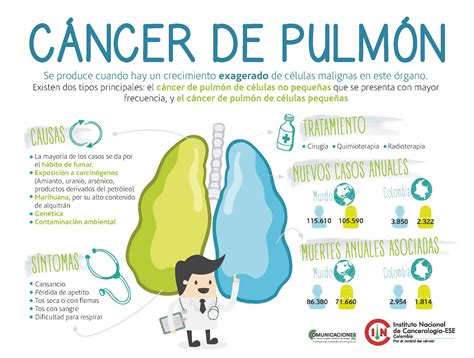 Infografías | Instituto Nacional de Cancerologia