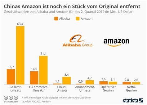 Infografik: Alibaba ist noch kein Amazon | Statista
