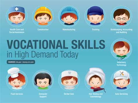 Infographic of the Day: Skills in High Demand Today